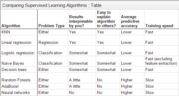 comparison-of-supervised-learning-algorithms