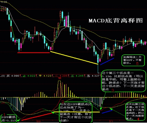 macd-divergence-and-deviated-from-in-practice-at-the-end-of-the-use-of-02